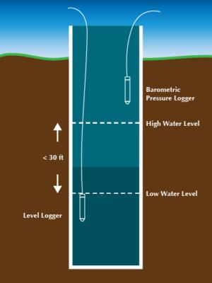 Installation des Wasserstand Datenloggers