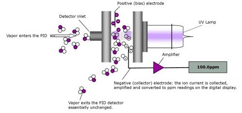 Photoionisationsdetektor