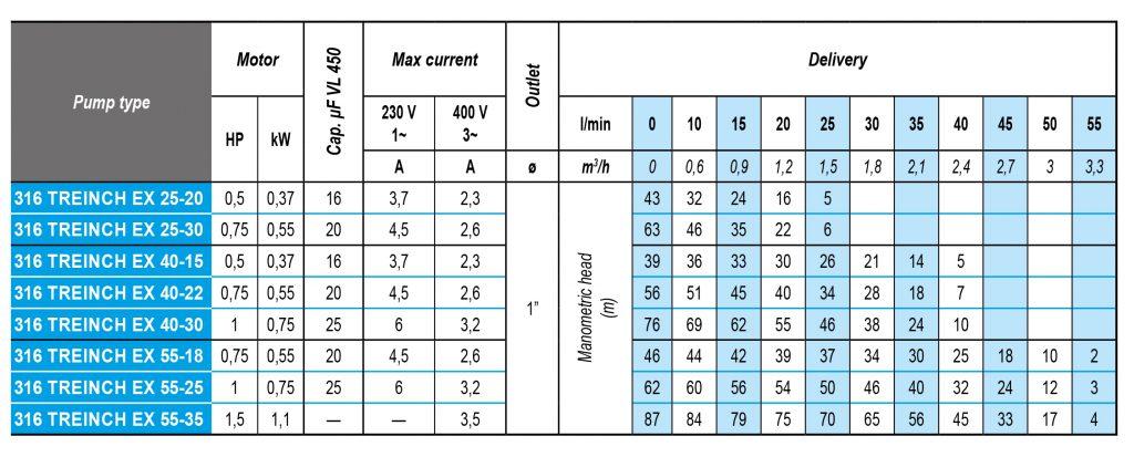 Technische Daten und Leistungskurven von 316 TREINCH EX