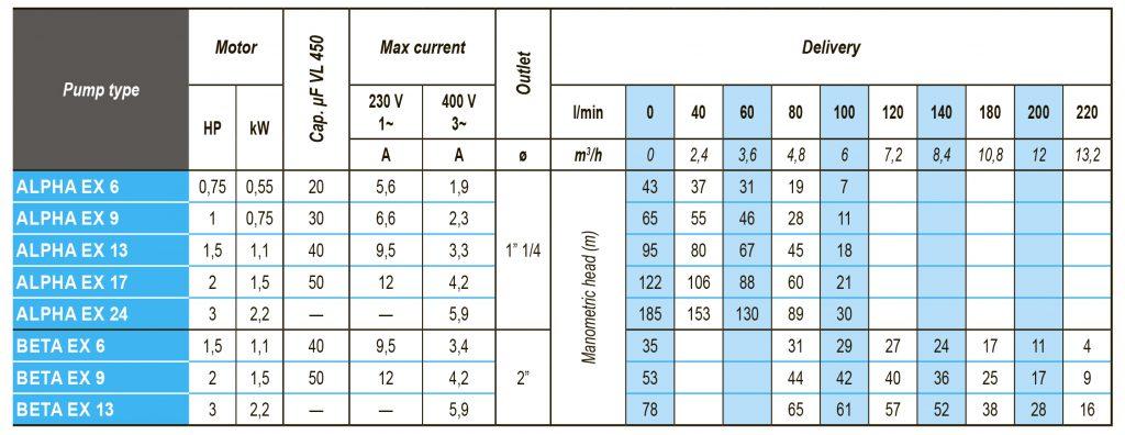 Technische Daten und Leistungskurven der ALPHA- und BETA-Serie