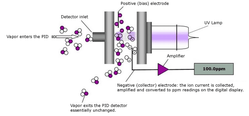 PID - principle of operation