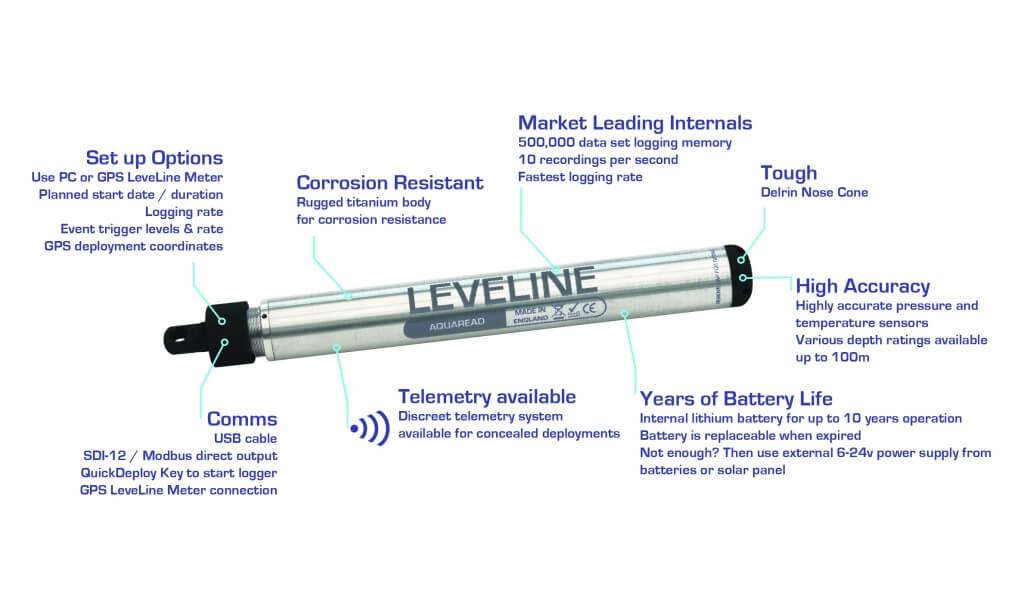 LeveLine-details