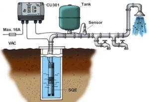 Grundfos SQE pump installation example